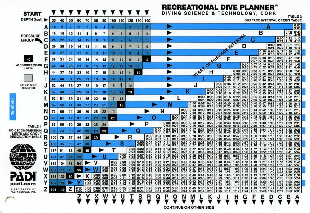 Tabela de mergulho da PADI